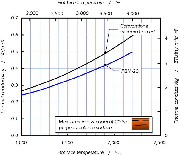 Table of Thermal Conductivity and Hot face Temperature